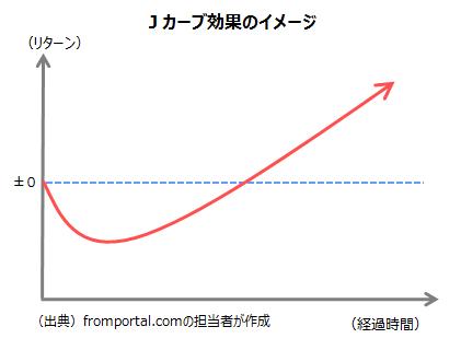 インフラ投資のJカーブ効果