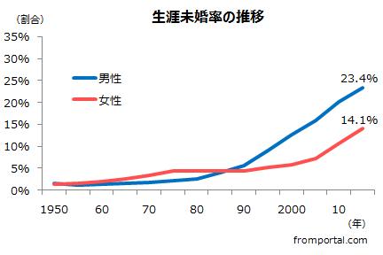 生涯未婚率(生涯独身率)の推移