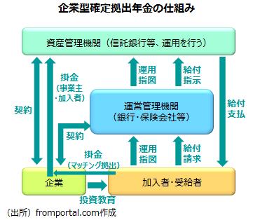 企業型確定拠出年金の仕組み