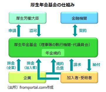 厚生年金基金の運営体制・仕組み
