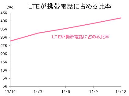 携帯電話に占める4G(3.9G LTE)の比率