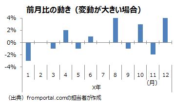 元の指数の変動が大きい場合の前月比