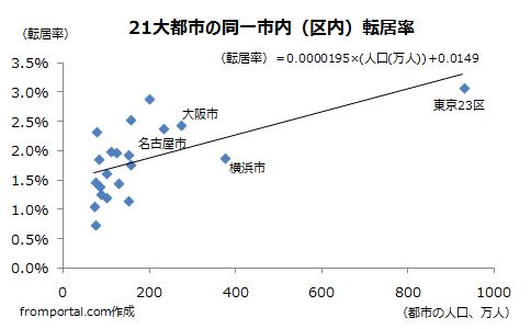 21大都市の同一市内(23区内)転居率(引っ越しの割合)
