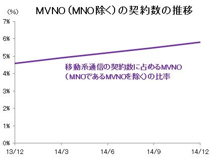 仮想移動体通信事業者(MVNO)の契約数