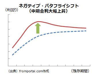 ネガティブバタフライシフト(金利上昇)