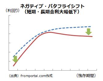 ネガティブバタフライシフト(金利低下)