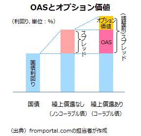 OAS(オプション調整後スプレッド)
