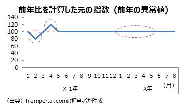 前年に異常値が含まれる場合の前年比の例の元の指数