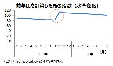 前年に水準変化した場合の前年比の例の元の指数