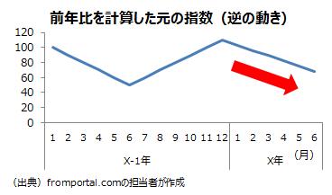 前年比が元のデータと逆に動く例の元の指数