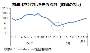前年比の転換の時期が元のデータからずれる例の元の指数
