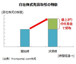 自社株式先渡取引(株価上昇時)