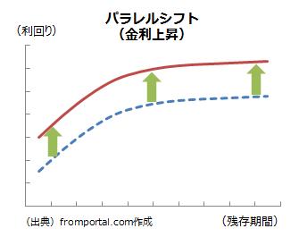 パラレルシフト(金利上昇)