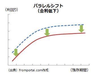 パラレルシフト(金利低下)