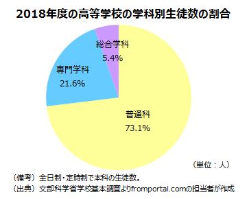高校の学科別(普通科・専門学科・総合学科)の生徒数の割合