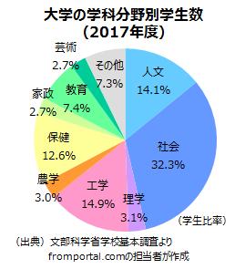 大学の学科の分野別学生数の割合