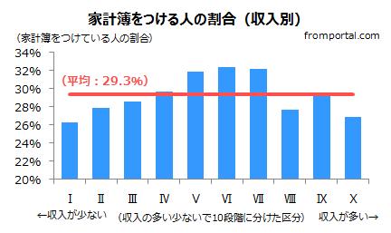 家計簿をつける人の割合(収入別)