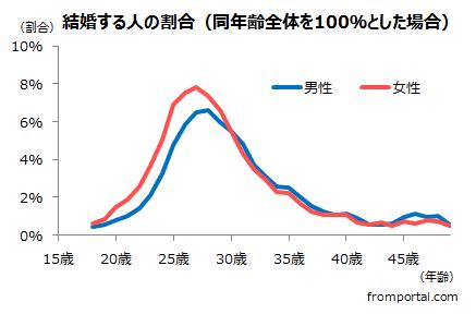 結婚する人の割合のグラフ(2015年国勢調査を基に作成)