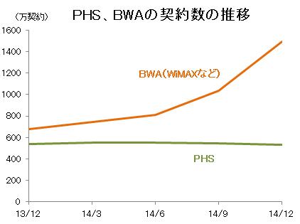 PHS、BWA(WiMAXなど)の契約数