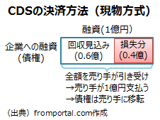クレジット・デフォルト・スワップ(CDS)の現物方式での決済
