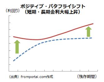 ポジティブバタフライシフト(金利上昇)