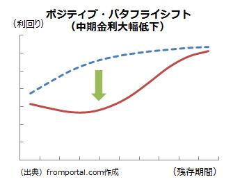ポジティブバタフライシフト(金利低下)