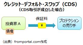 クレジット・デフォルト・スワップ(CDS)の仕組み(保証料の支払い)