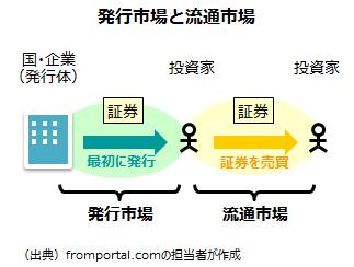 発行市場と流通市場