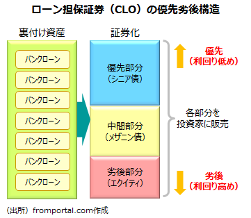 CLO(ローン担保証券)の優先劣後構造