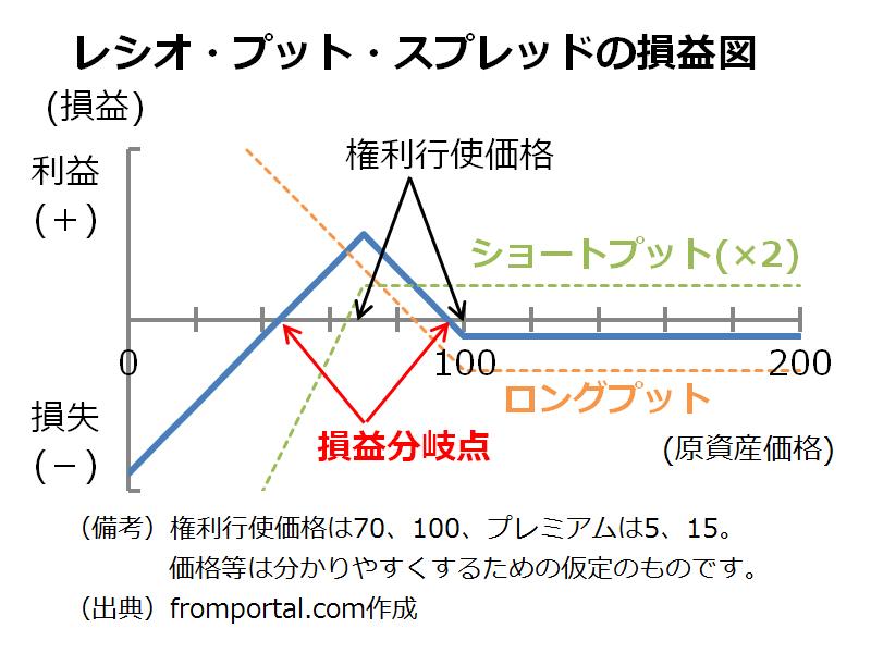 プット・レシオ・スプレッド(レシオ・プット・スプレッド)の損益図