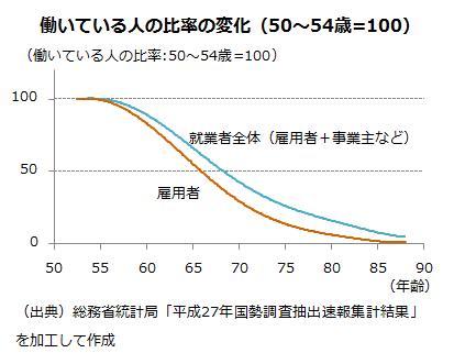 平均退職年齢・平均引退年齢の推計