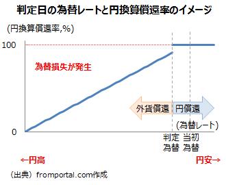 デュアル・カレンシー債の為替レートと円換算償還率の関係