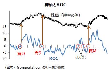 テクニカル指標のROCの分析例・見方