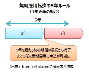 無期雇用転換の5年ルール(3年更新の場合)