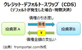 クレジット・デフォルト・スワップ(CDS)の仕組み(現物方式で決済)
