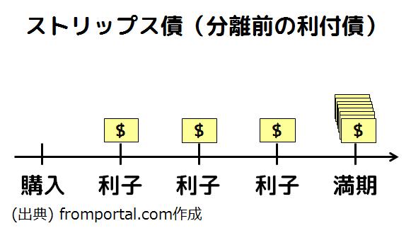 ストリップス債(分離前の利付債)