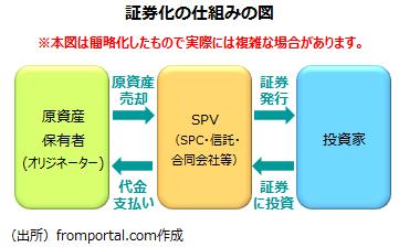 証券化の仕組みの図