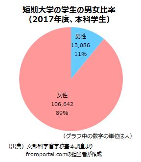 短期大学の男女別学生数
