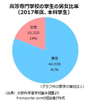 高等専門学校(高専)の男女別学生数