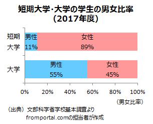 大学と短大(短期大学)の男女別学生比率