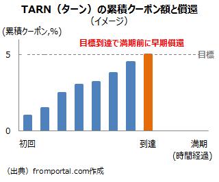TARN(ターン)の早期償還の決定イメージ