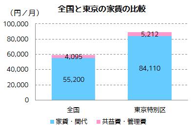 全国と東京の家賃の比較