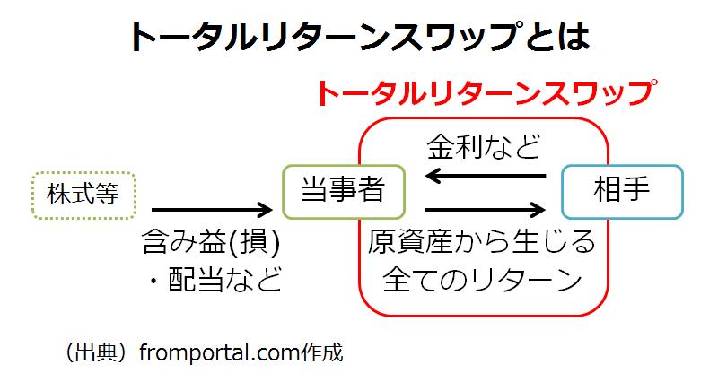 トータルリターンスワップの仕組み・流れ