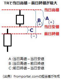 テクニカル指標TRの計算2(当日高値-前日終値)
