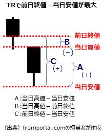 テクニカル指標TRの計算3(前日終値-当日安値)