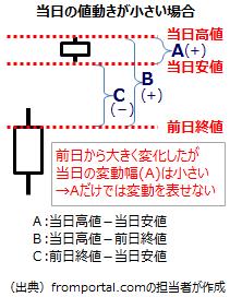 テクニカル指標TRの計算4(当日の値動きが小さい場合)