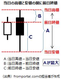 テクニカル指標TRの計算5(当日の高値と安値の間に前日の終値がある場合)
