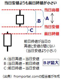 テクニカル指標TRの計算6(前日の終値が当日の安値を下回る場合)