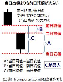 テクニカル指標TRの計算7(前日の終値が当日の高値を上回る場合)