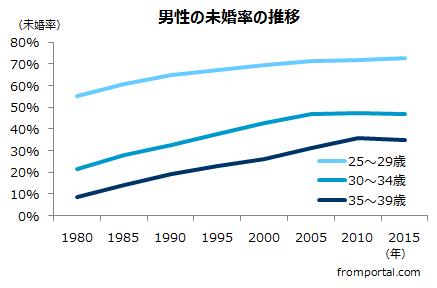 男性の未婚率の推移(1980年~2015年国勢調査を基に作成)